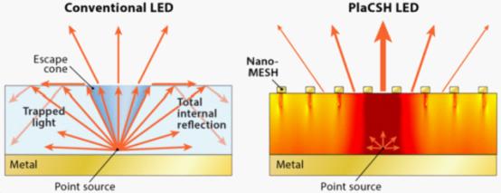 纳米技术可使LED显示屏清晰度提升5倍-广州磐众智能科技有限公司