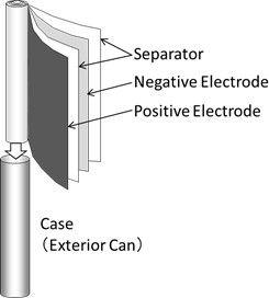 松下研制业界最小圆柱电池-广州磐众智能科技有限公司
