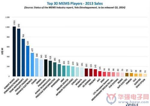 MEMS传感器市场发展态势分析-广州磐众智能科技有限公司