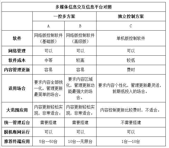 磐众多媒体互动系统方案--广州磐众智能科技有限公司