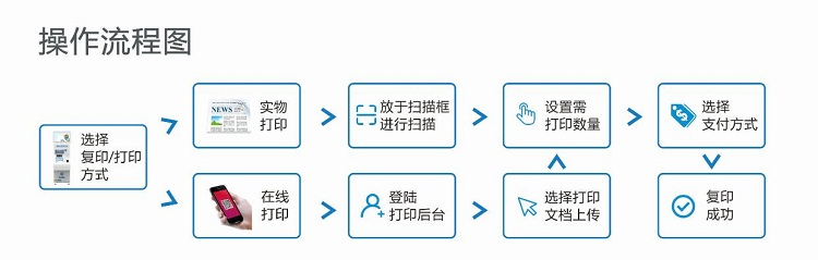智能自助复印打印机--广州磐众智能科技有限公司