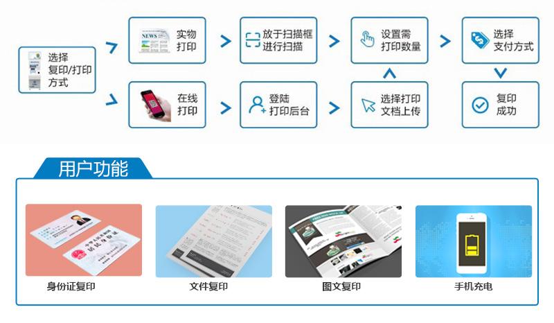 身份证复印、文件复印、图文复印、手机充电