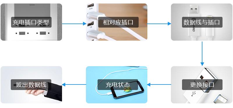 充电插口类型 相对应插口 数据线与插口 拔出数据线 充电状态 更换接口-广州磐众智能科技有限公司