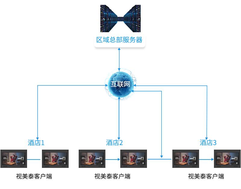 区域总部服务器 互联网 酒店1 酒店2 酒店3 视美泰客户端-广州磐众智能科技有限公司