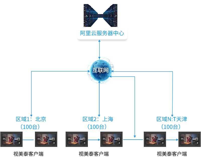 阿里云服务器中心 互联网 区域1:北京 区域2:上海 区域N:T天津 视美泰客户端-广州磐众智能科技有限公司