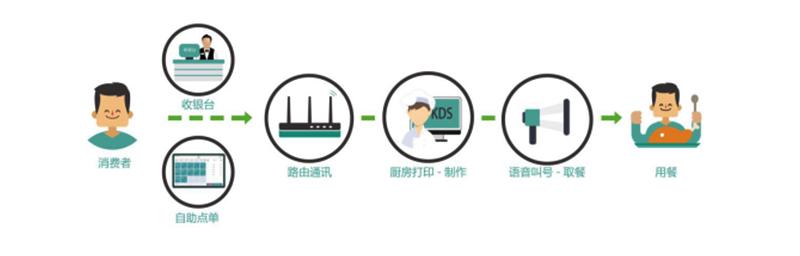 消费者 收银台 自助点单 路由通讯 厨房打印-制作 语音叫号-取餐 用餐-广州磐众智能科技有限公司
