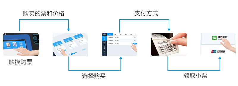 触摸购票 购买的票和价格 选择购买 支付方式 领取小票-广州磐众智能科技有限公司
