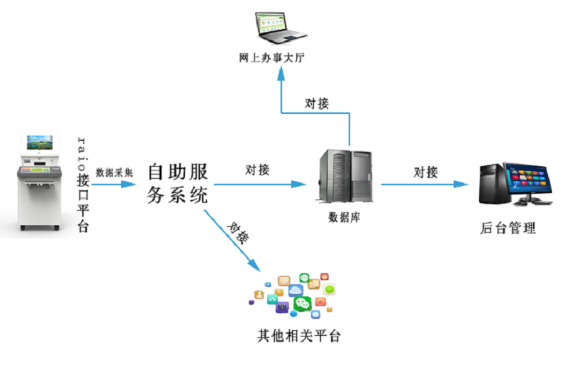 工商营业执照自助办理一体机与政务系统对接方案-广州磐众智能科技有限公司