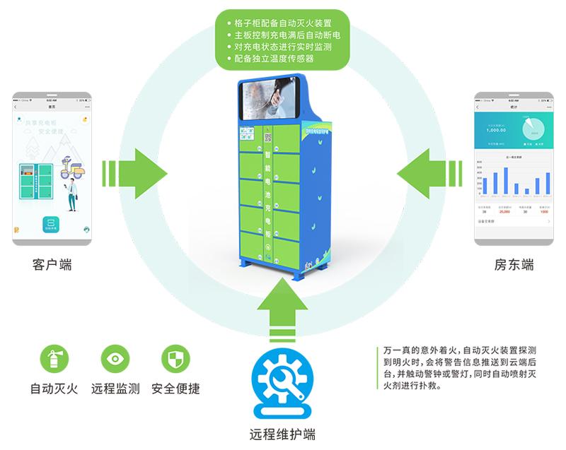 电动车自助充电柜硬件介绍-广州磐众智能科技有限公司