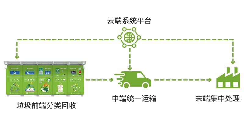 智能垃圾回收生态链-广州磐众智能科技有限公司