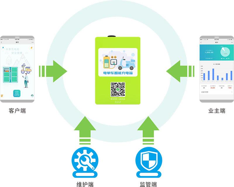 电瓶车自助充电站前端及管理后端-广州磐众智能科技有限公司