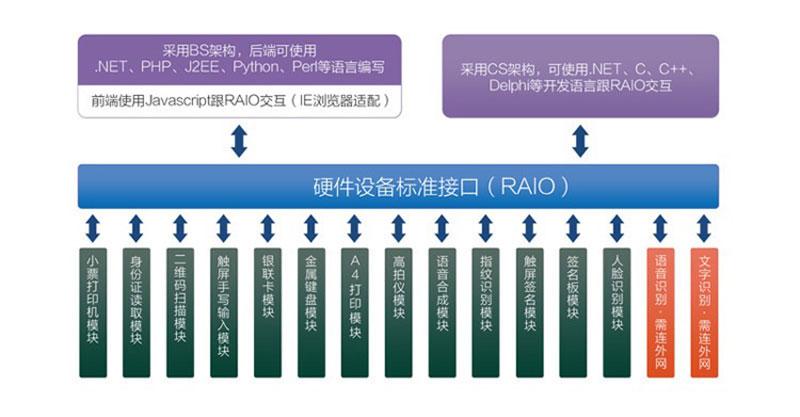 RAIO调用包说明-广州磐众智能科技有限公司