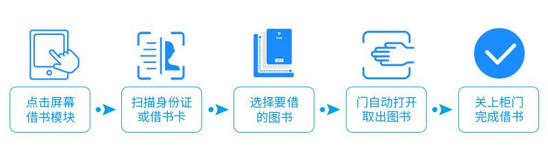 借阅流程-广州磐众智能科技有限公司