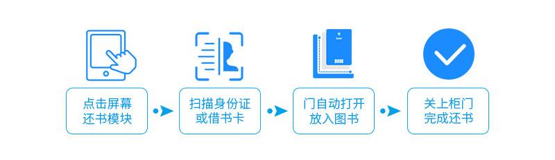 归还流程-广州磐众智能科技有限公司